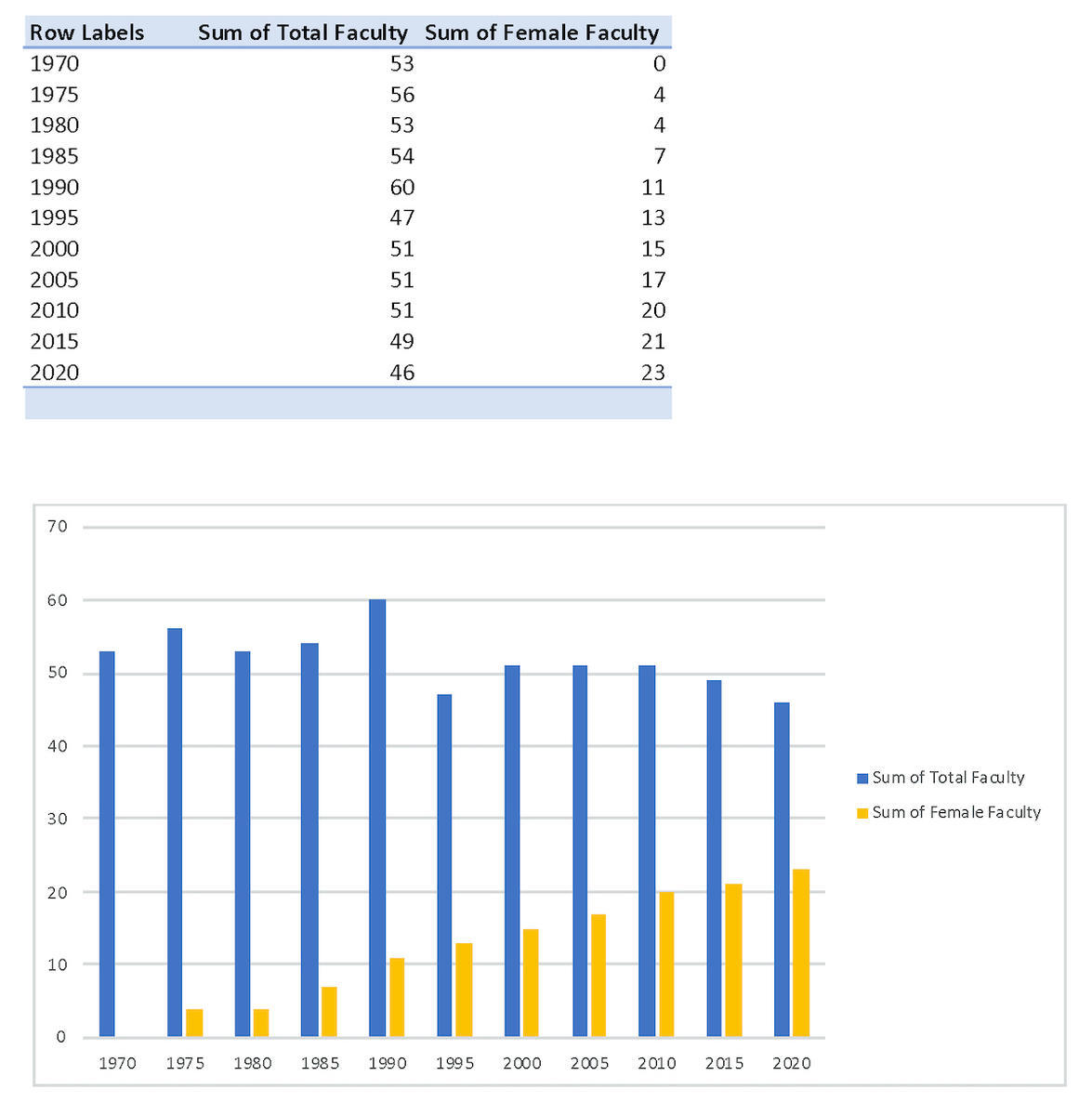 The Chronology of faculty appointments by gender and year